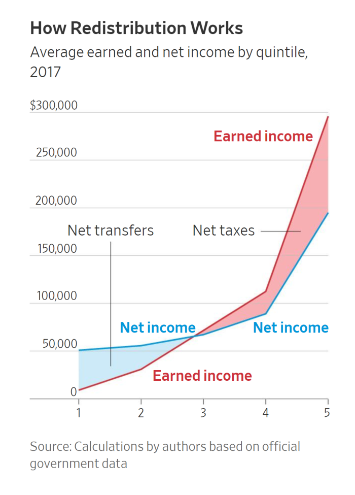 wsj chart How Redistribution Works
